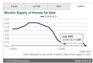 Las Vegas housing market data
